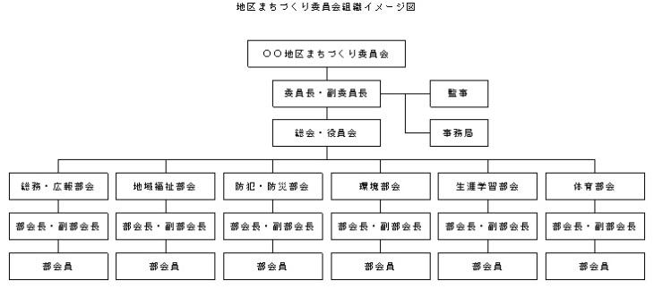 まちづくり委員会組織図